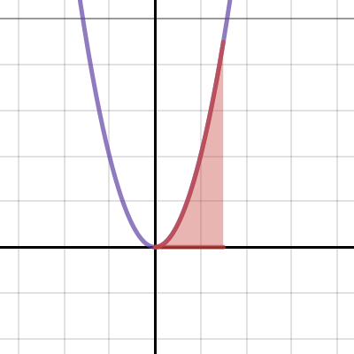 Image of Calculus: Integral with adjustable bounds