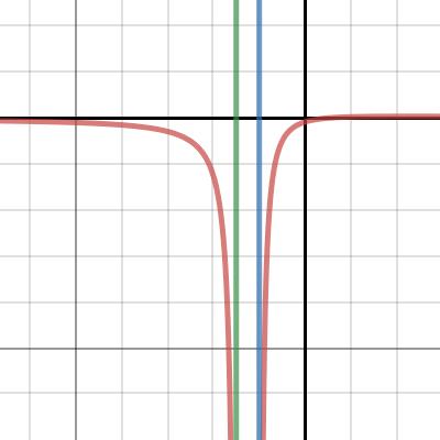 Image of horizontal asymptote