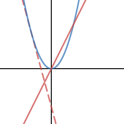 Image of Part II. What is a derivative