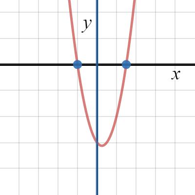 Image of y=xx-x-6