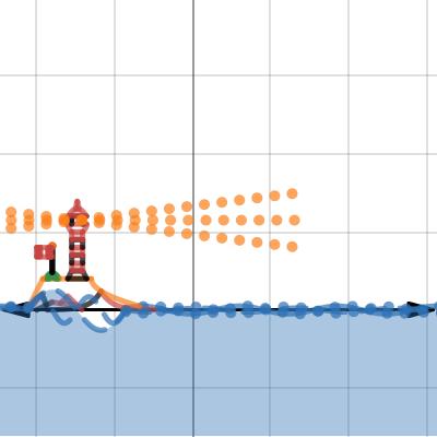 Image of Graph Project MCR3U - Cape Breton Lighthouse - Final