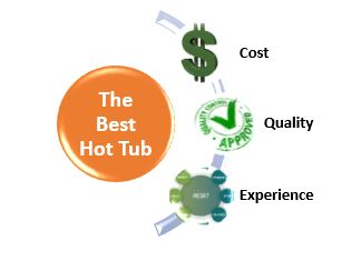 an infographic showing the various elements involved in the decision which are cost verses quality and user experience
