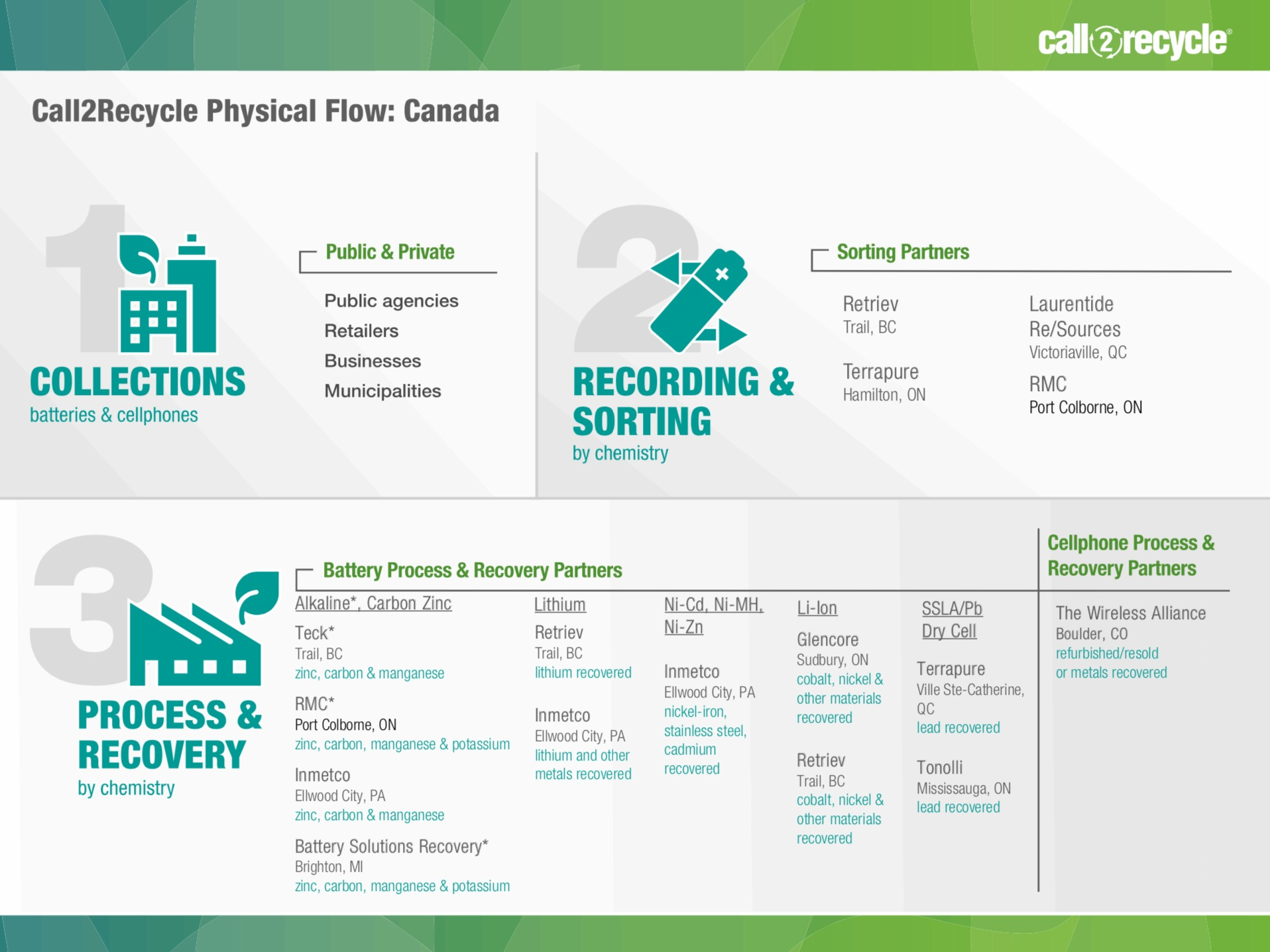 canada recycling process flowchart - Recycling Flow Chart