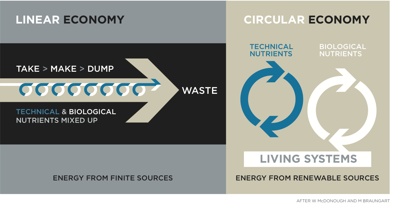 Circular Greenbiz Webcast Followup
