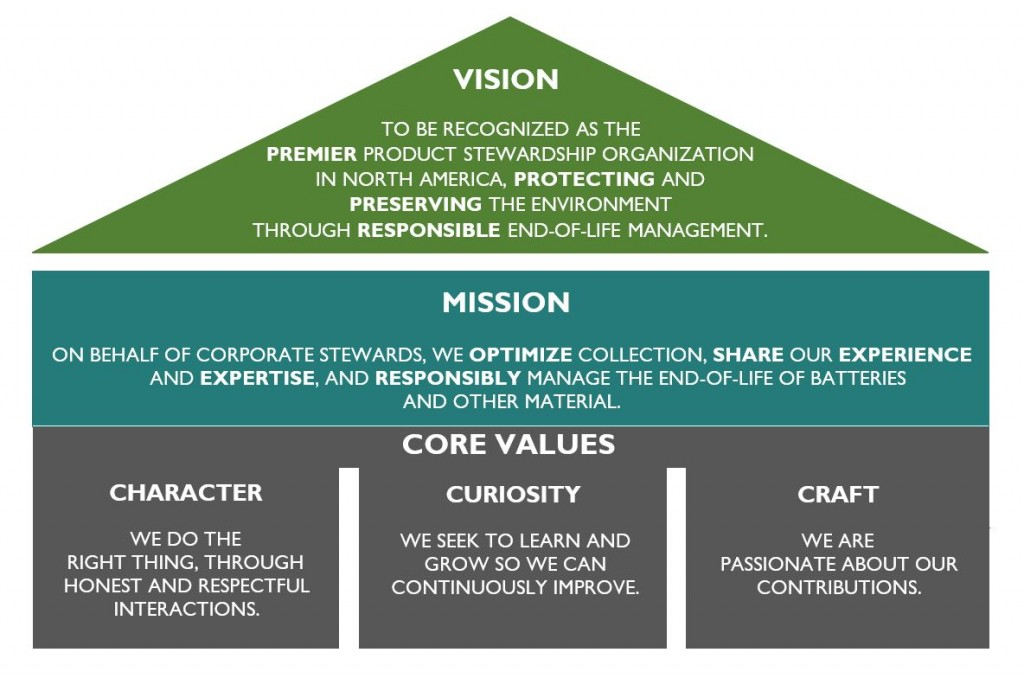 Mission Vision Graphic