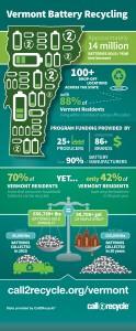 Vermont Infographic