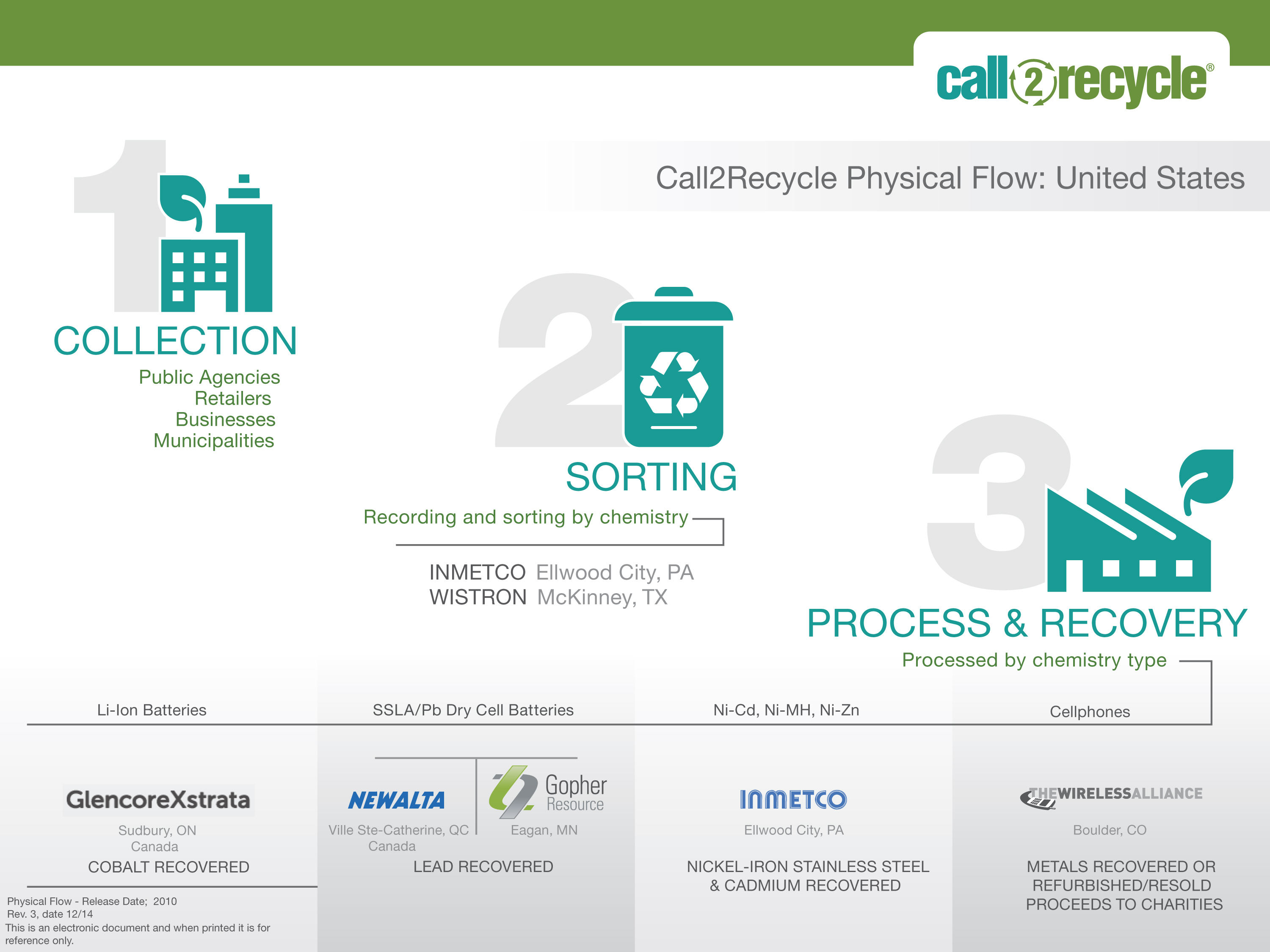 Call2Recycle Evaluates its Sorters and Processors to Maintain Best in Class Services