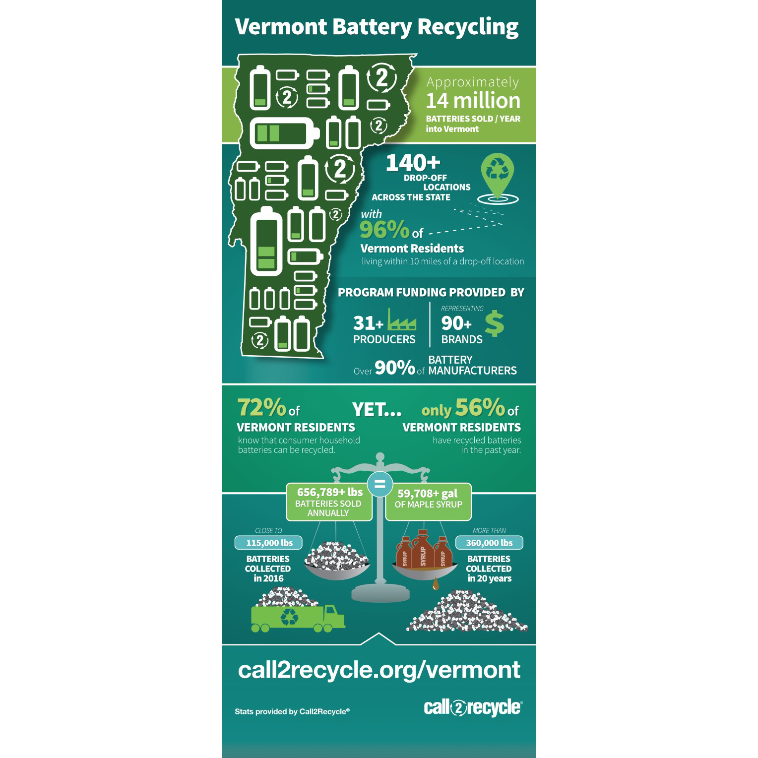 Vermont Call2recycle United States