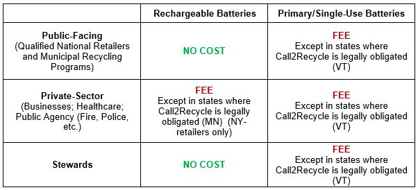 Introducing the Call2Recycle ALL BATTERY recycling program
