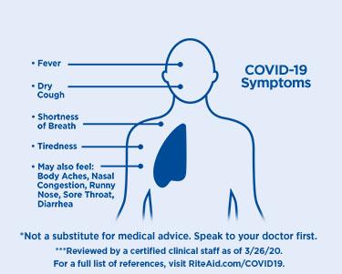 man with symptoms list