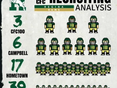 U Sports Recruiting Analysis (CanWest): Rams add three CFC100