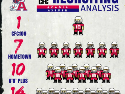 U Sports Recruiting Analysis (AUS): Acadia class stretches coast to coast