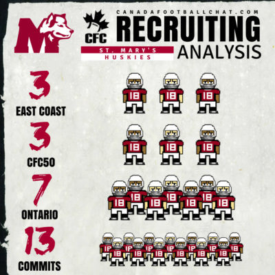 U Sports Recruiting Analysis (AUS): St. Mary's add diverse group of talent
