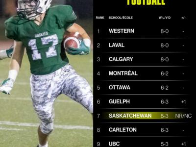 U Sports top 10 (9): Western still No. 1 heading into playoffs