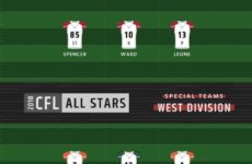 CFL: 2018 CFL Divisional All-Stars announced