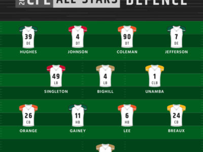 CFL: 2018 All-Stars announced