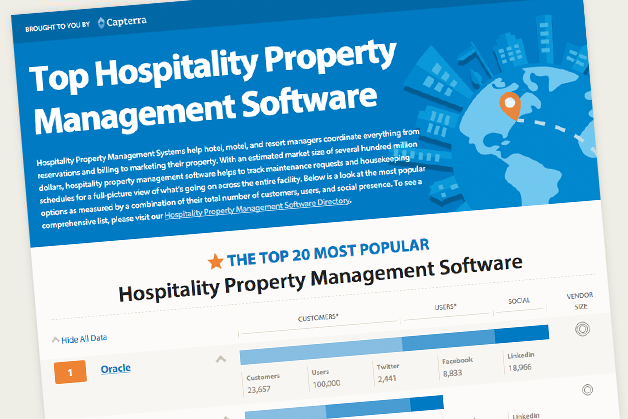 The 11 Most Popular Hotel Management Software Solutions