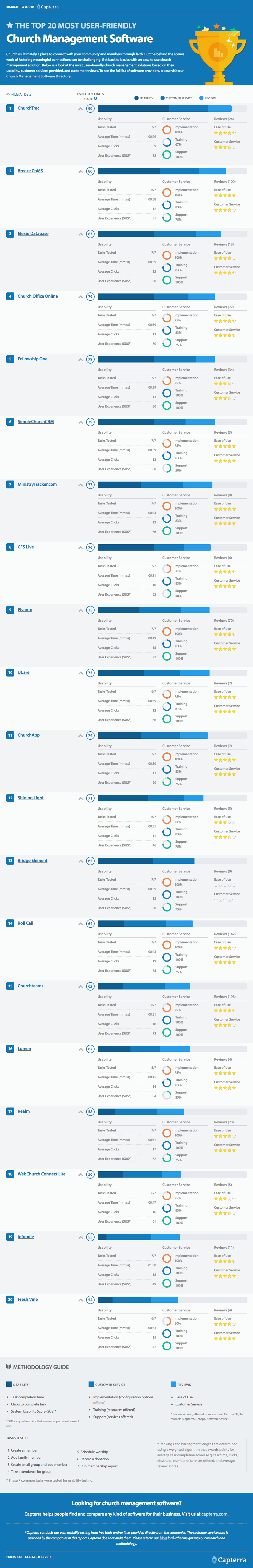 Top 20 Most User-Friendly Church Management Software
