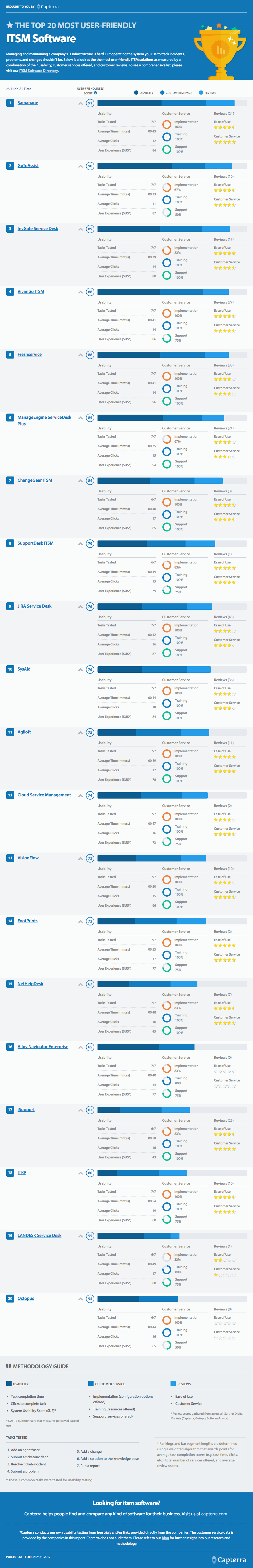 Top 20 Most User-Friendly ITSM Software