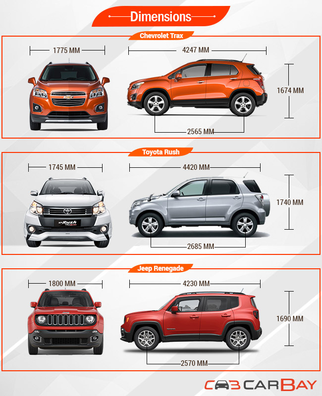 2015 jeep renegade size comparison car interior design. Black Bedroom Furniture Sets. Home Design Ideas