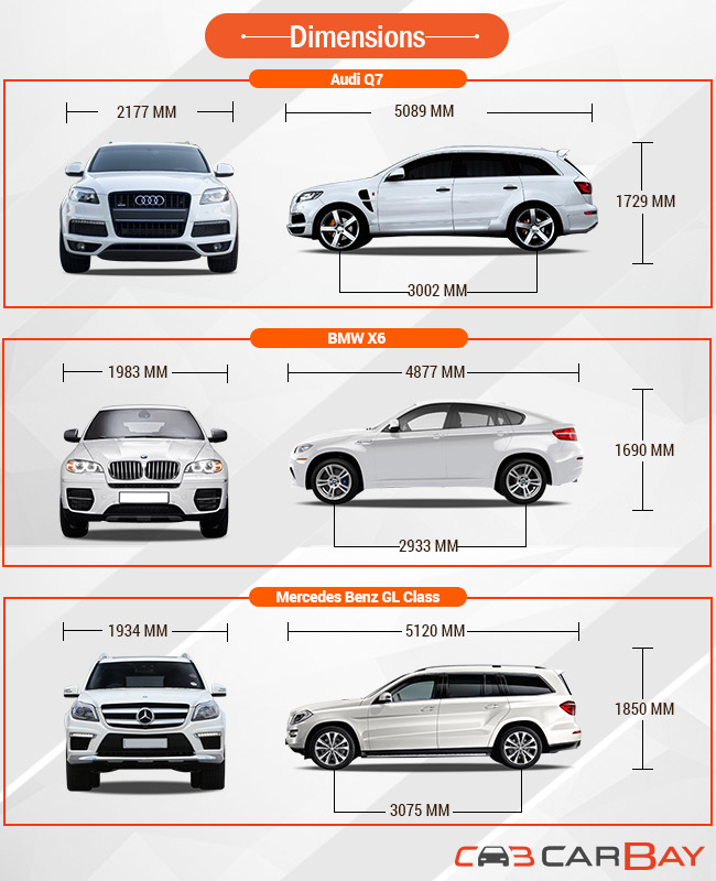 Audi Q7 Vs Bmw X6 Vs Mercedes Benz Gl Class Suv Elite