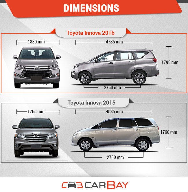Old Vs New Toyota Innova