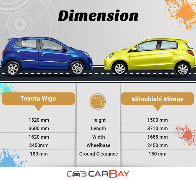 Toyota Wigo or Mitsubishi Mirage: The Better Choice Between the Two ...