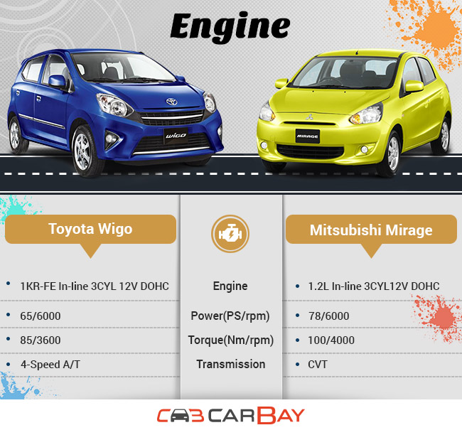 Toyota Wigo or Mitsubishi Mirage: The Better Choice Between the Two | CarBay
