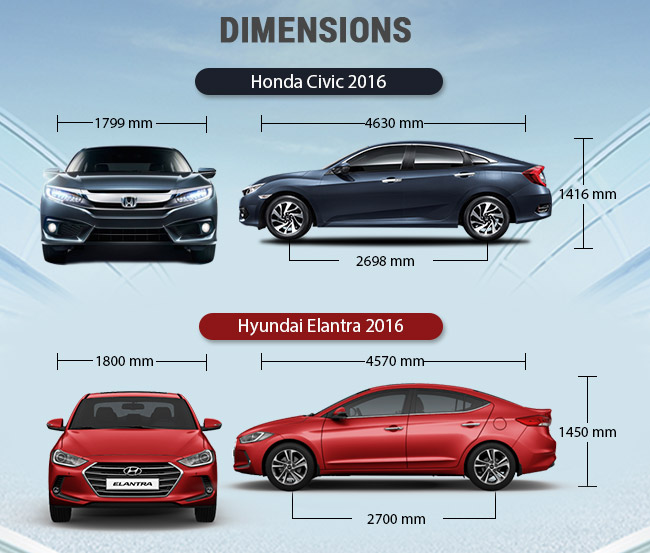Civic and Elantra Dimensions