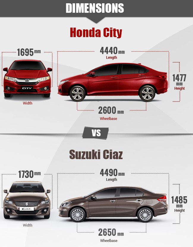 Suzuki Ciaz 2016 Vs 2016 Honda City Rivalry Between B