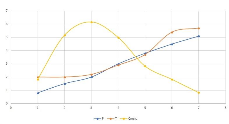 CreatureGraph2