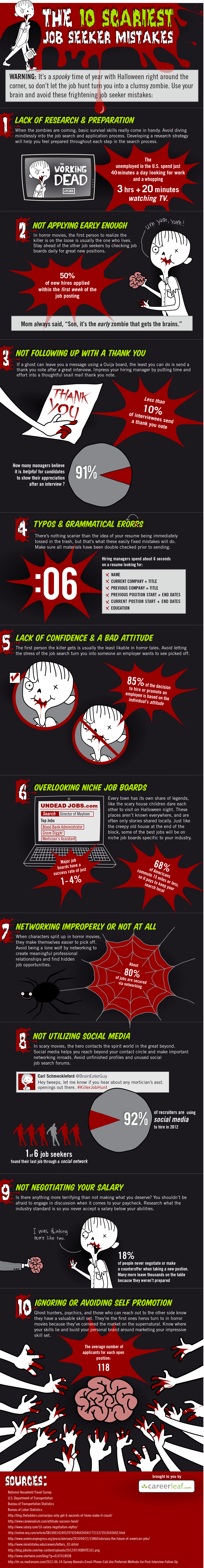 10 Scariest Job Seeker Mistakes Infographic - Careerleaf