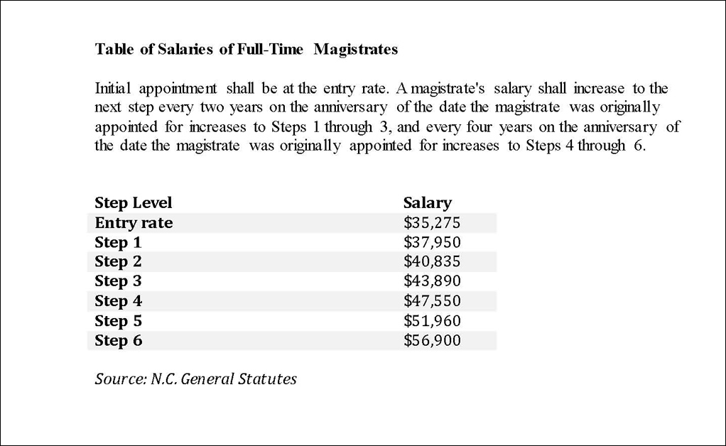 Magistrates pay chart image