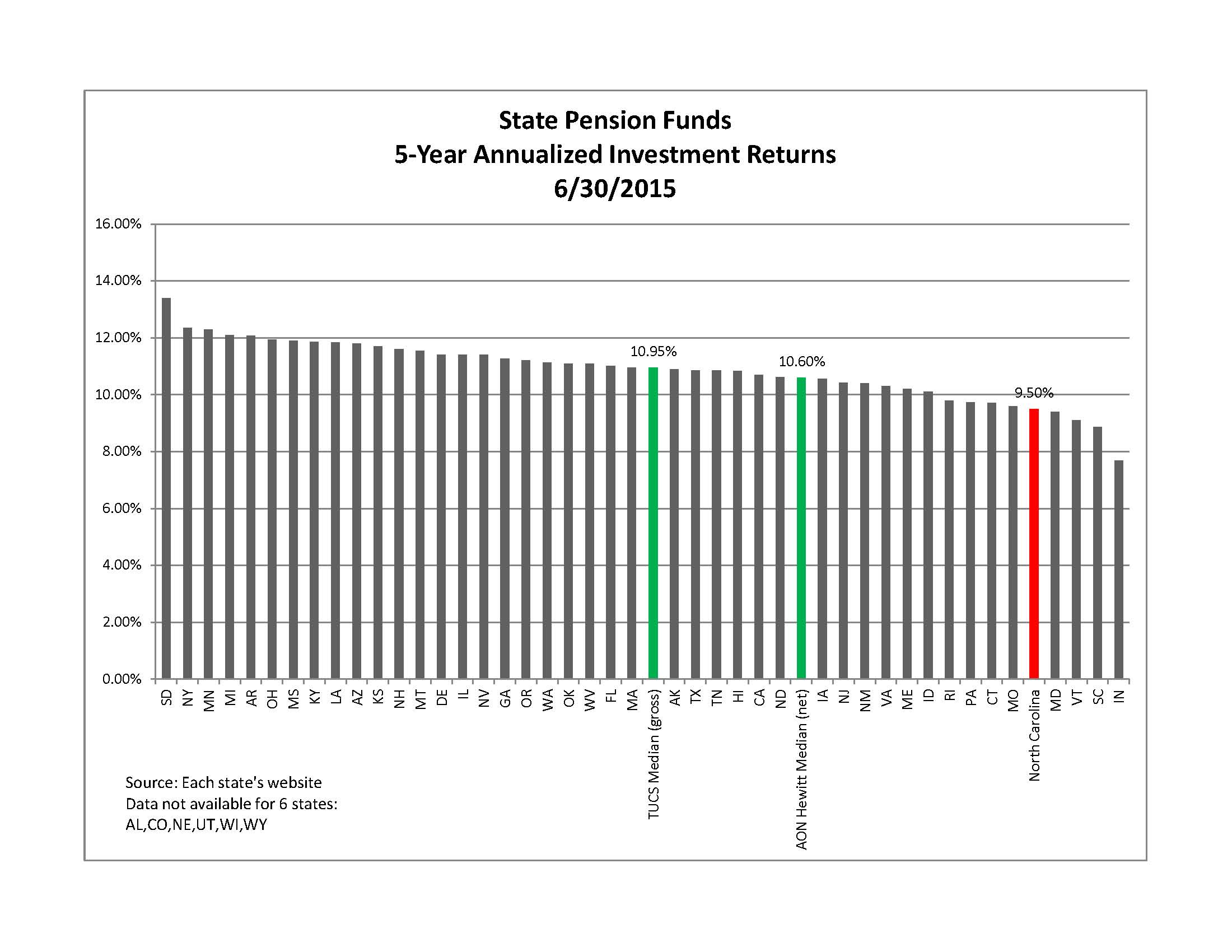 State pension fund returns over a five-year period (Chart data provided by Ron Elmer)