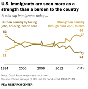 pew research on public perception of immigrants