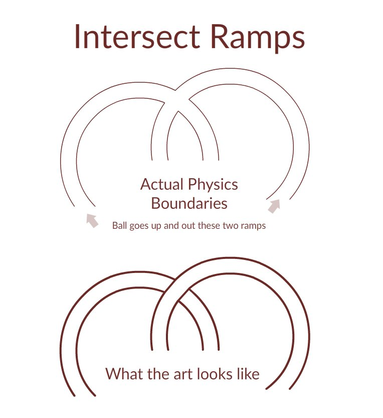 Intersecting ramps in the iOS and tvOS Pinball Games Starter Kit