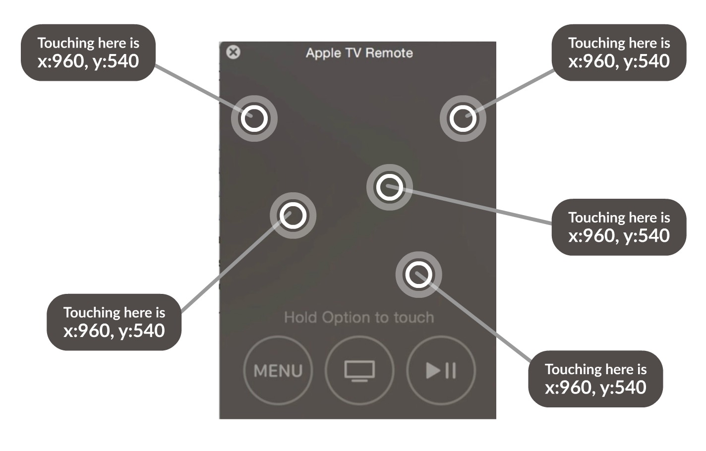 CGPoint locations on the new Apple TV Remote and tvOS