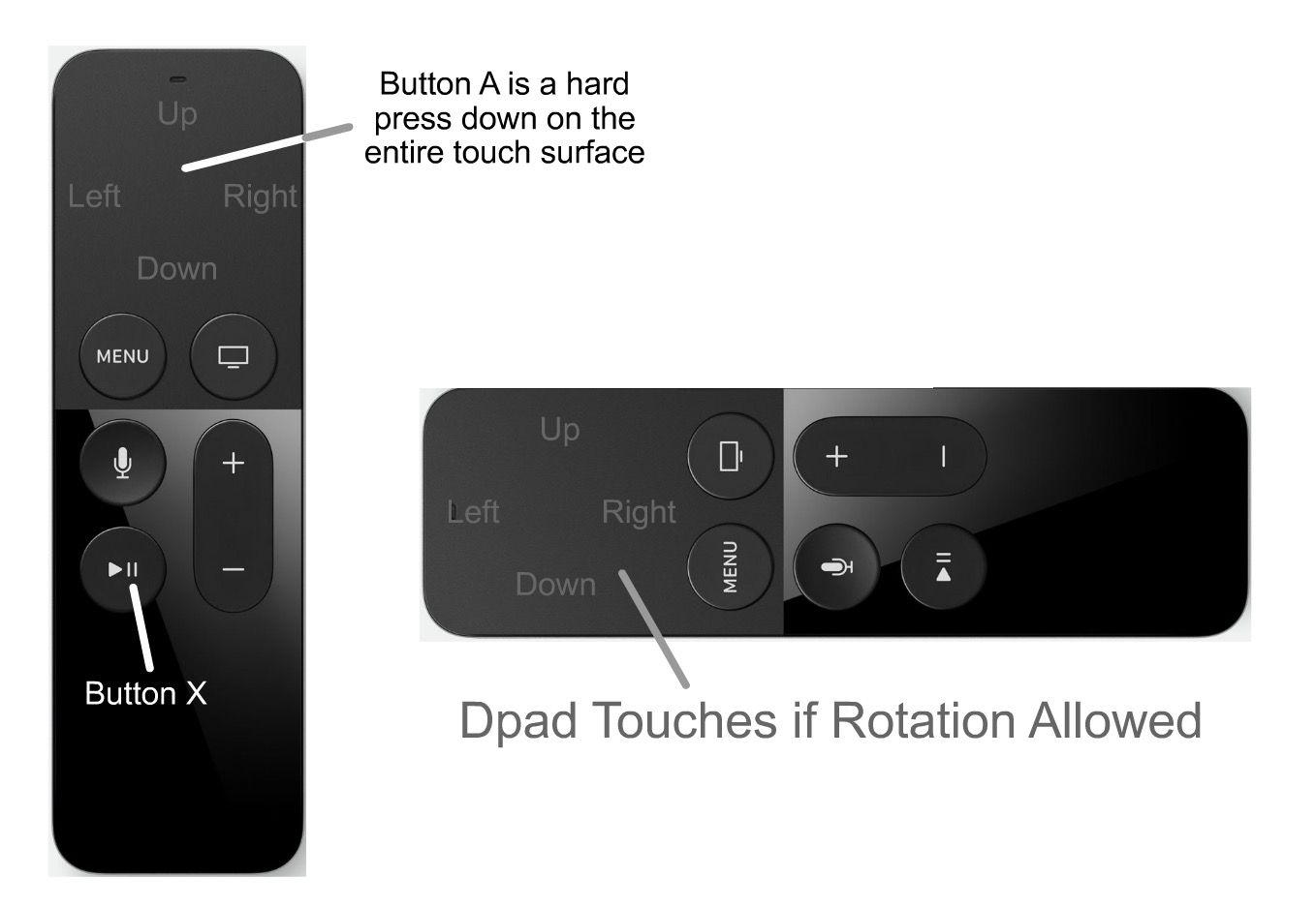 MicroGame Pad (new Apple TV Remote) buttonA and ButtonX