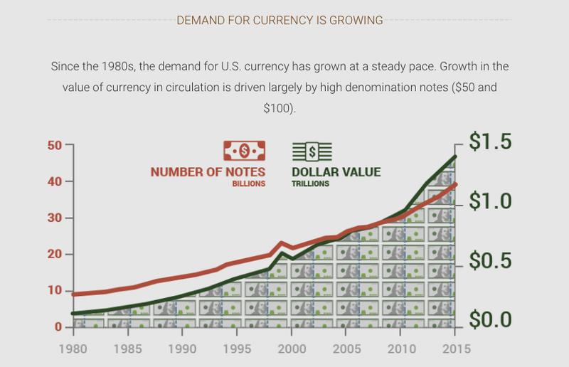 "A partial snippet of the Federal Reserve Cash Product Office's ""Infographic on U.S. Currency in Circulation"" 2016."