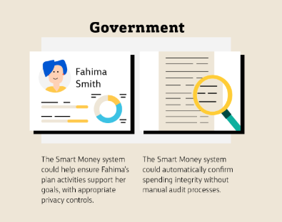 Snippet from Comm Bank Smart Money infographic 22 oct 2018