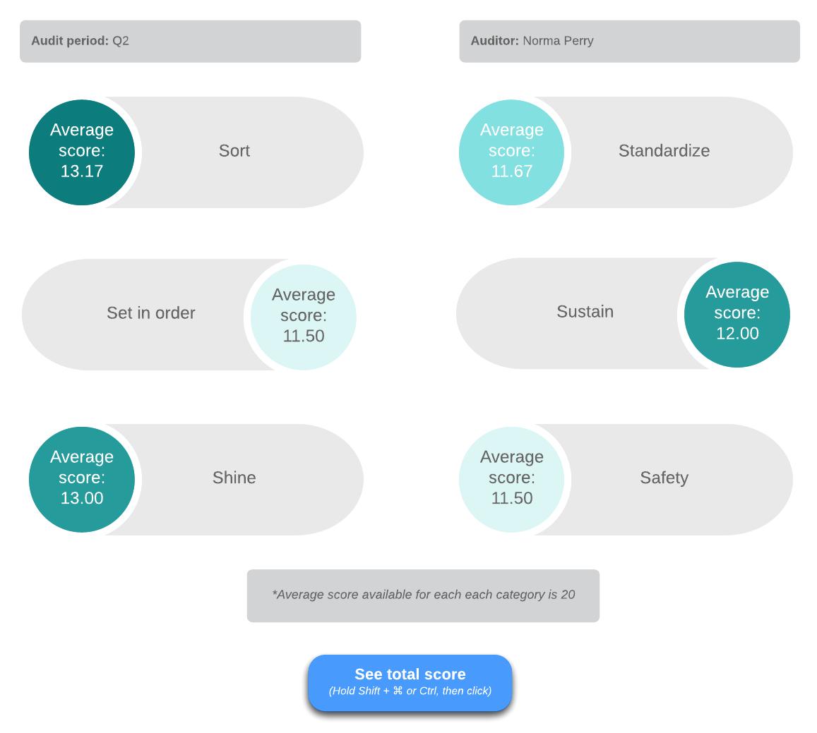6S summary dashboard example