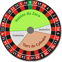 Online Roulette - Play Roulette at the Best Online Casinos