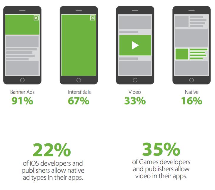 Apps & Werbung: Wie Entwickler mit ihren Apps Geld