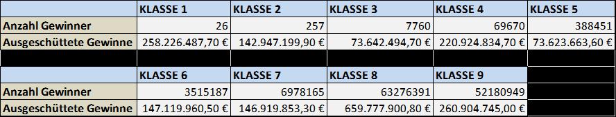 Lottozahlen Statistik 2015 - Lottozahlen-Rechner