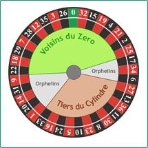 Roulette Wahrscheinlichkeiten, Regeln und Gewinnchancen