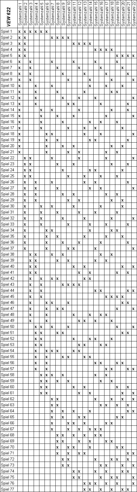 VEW 622 Lottosystem, Gewinntabelle, Auswertung