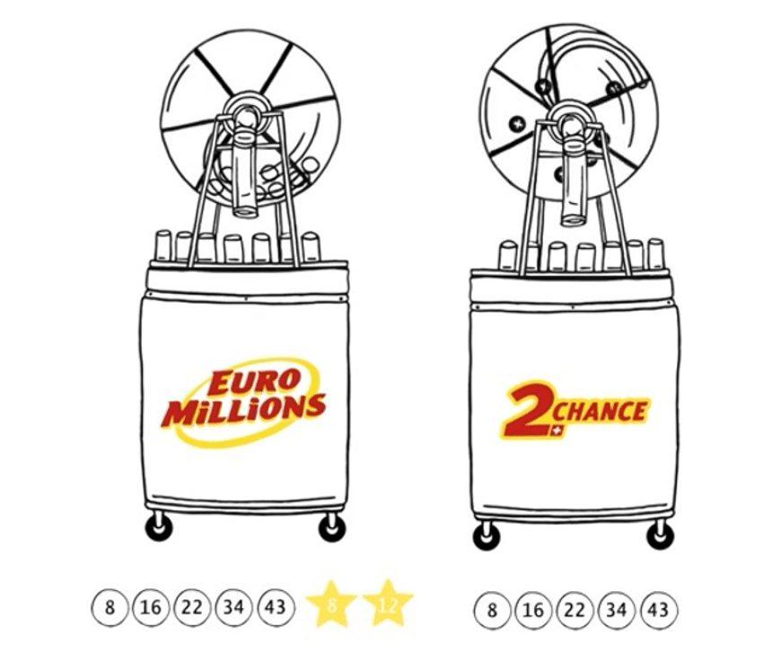 Swisslos   Swiss Lotto   Gewinnzahlen prüfen