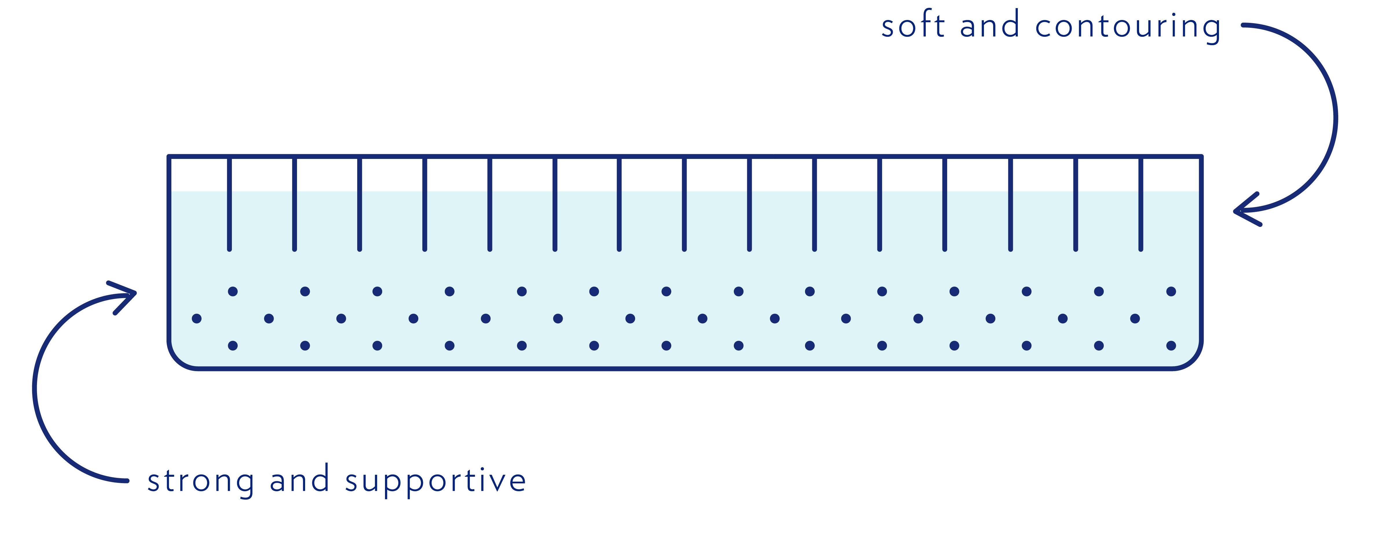 types of mattresses a casper mattress comparison caspera