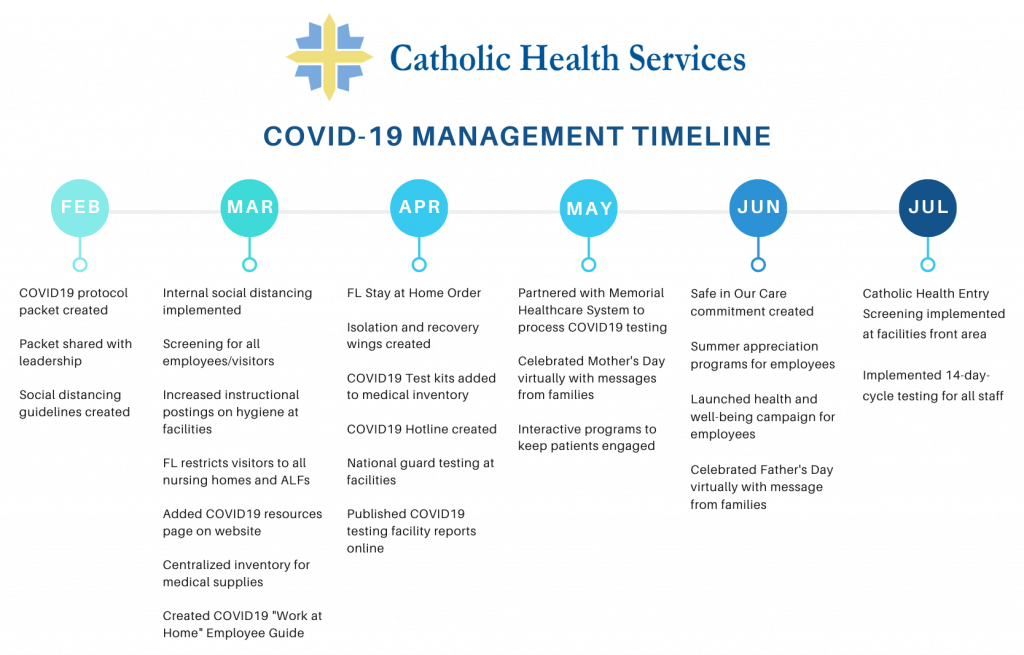 About Archives Catholic Health Services