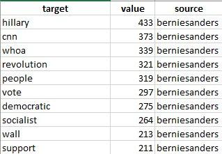 Who Said What - d3 Sankey Chart tutorial using twitter data